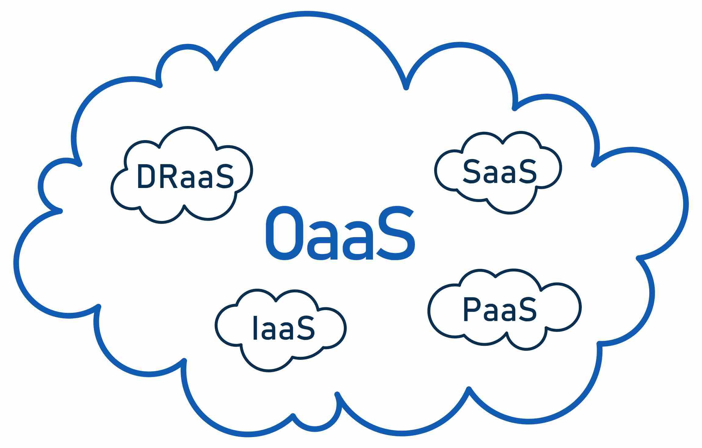 Zero Downtime Cloud - OaaS
